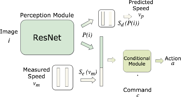 Figure 2 for Exploring the Limitations of Behavior Cloning for Autonomous Driving