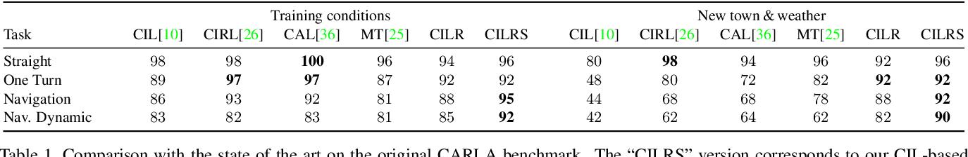 Figure 1 for Exploring the Limitations of Behavior Cloning for Autonomous Driving