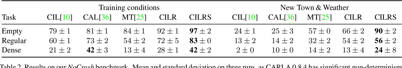 Figure 3 for Exploring the Limitations of Behavior Cloning for Autonomous Driving