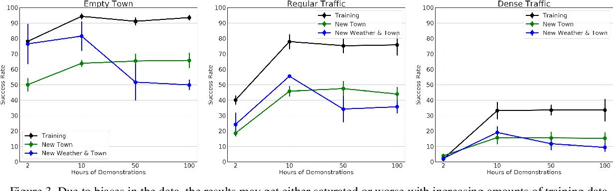 Figure 4 for Exploring the Limitations of Behavior Cloning for Autonomous Driving