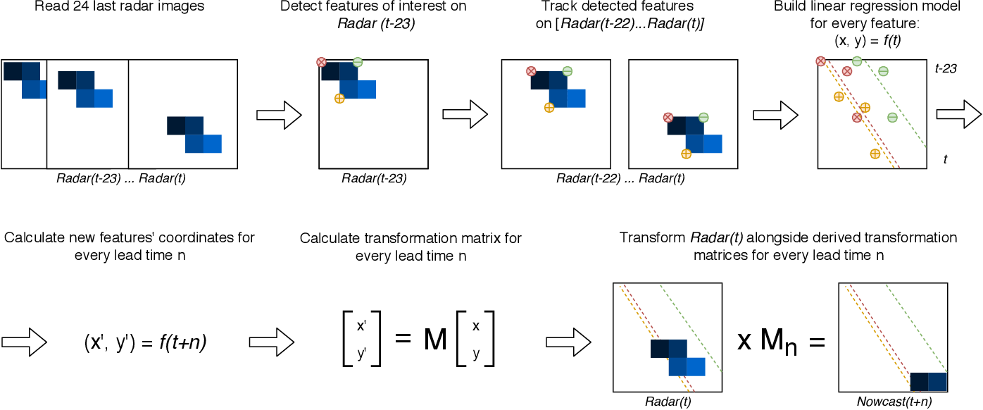 Figure 2 from Optical flow models as an open benchmark for radar