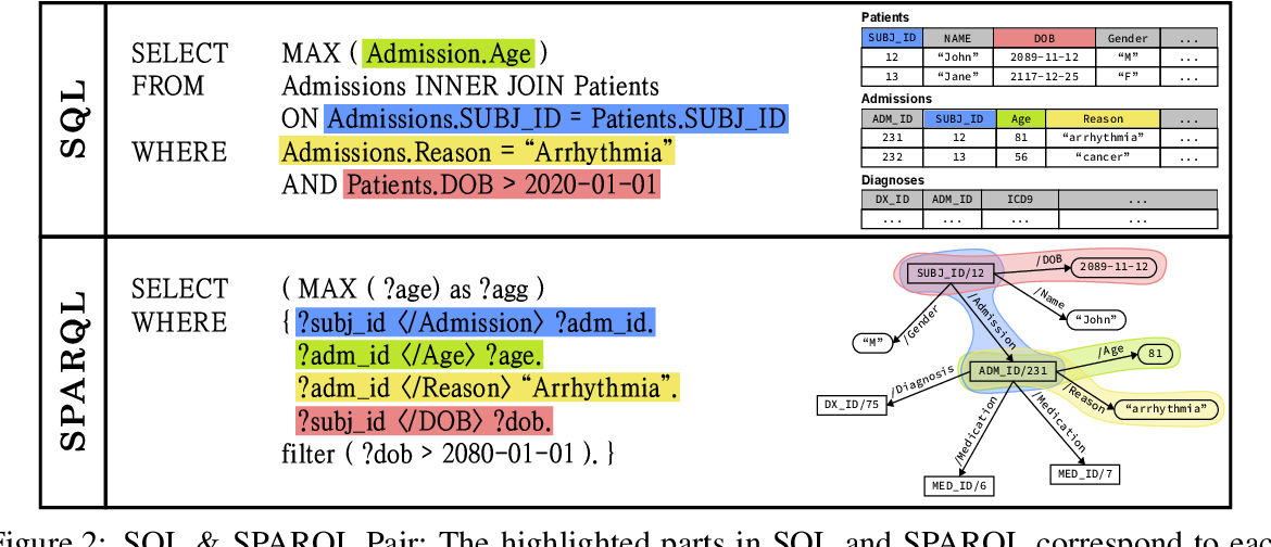 Figure 4 for Knowledge Graph-based Question Answering with Electronic Health Records