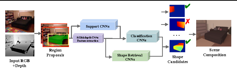 Figure 1 for Complete 3D Scene Parsing from Single RGBD Image