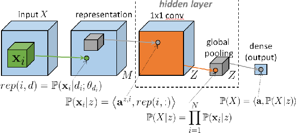 Figure 1 for Information Scaling Law of Deep Neural Networks