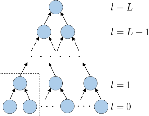 Figure 3 for Information Scaling Law of Deep Neural Networks