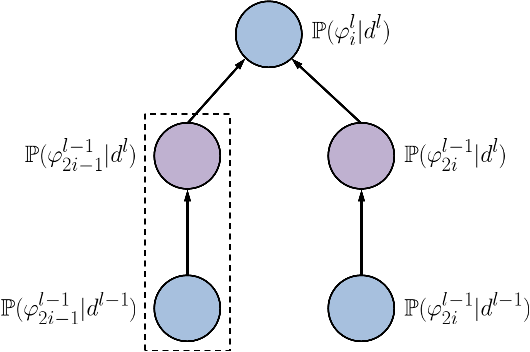 Figure 4 for Information Scaling Law of Deep Neural Networks