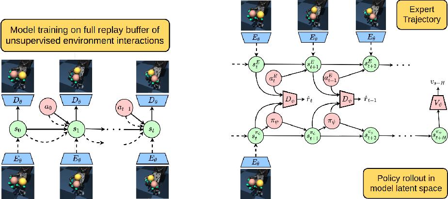 Figure 1 for Visual Adversarial Imitation Learning using Variational Models