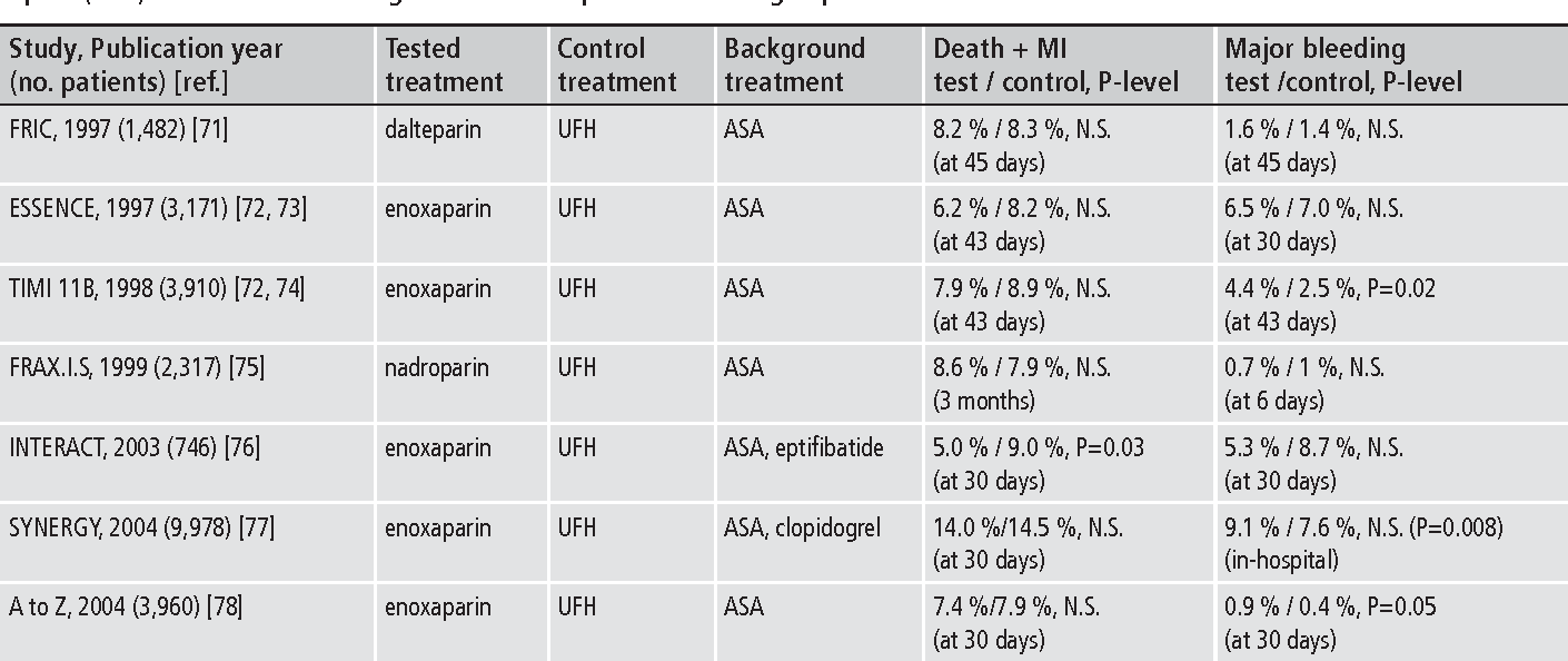 Table 2: Randomised comparative trials between low-molecular-weight heparins (LMWH) and unfractionated heparin (UFH) in addition to aspirin (ASA) in NSTE-ACS including more than 300 patients in each group.