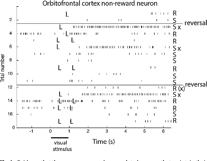 evidence that there are non reward error related neurons that
