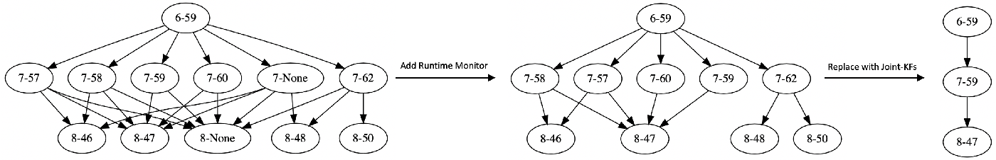 Figure 3 for Formal Verification of Robustness and Resilience of Learning-Enabled State Estimation Systems for Robotics