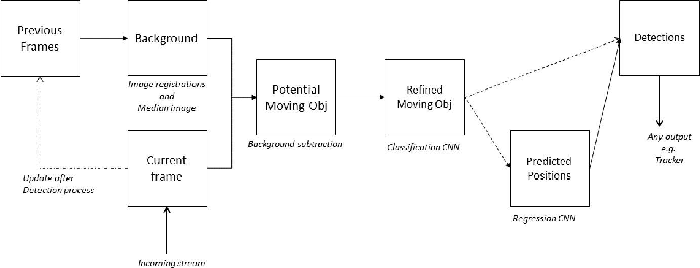 Figure 1 for Formal Verification of Robustness and Resilience of Learning-Enabled State Estimation Systems for Robotics