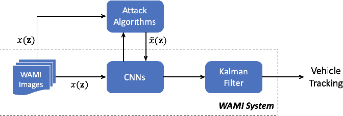 Figure 4 for Formal Verification of Robustness and Resilience of Learning-Enabled State Estimation Systems for Robotics