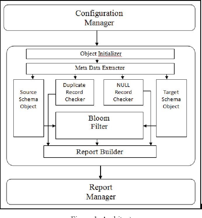 Generalized Big Data Test Framework for ETL migration - Semantic Scholar