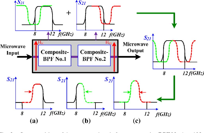 A Compact X-Band Tunable Bandpass Filter Module Using a Pair of