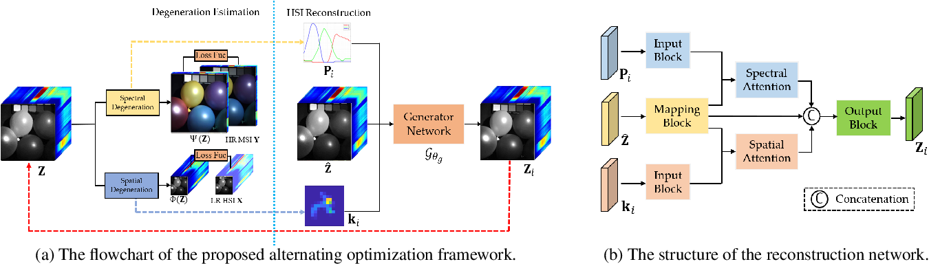 Figure 3 for Unsupervised Alternating Optimization for Blind Hyperspectral Imagery Super-resolution