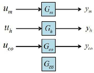 block diagram for a quantum linear system in the form g =