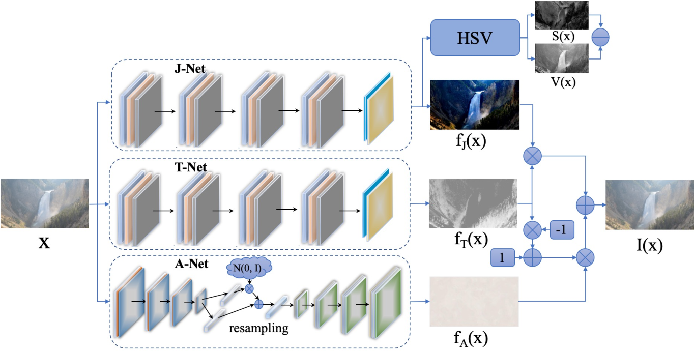 Figure 3 for You Only Look Yourself: Unsupervised and Untrained Single Image Dehazing Neural Network