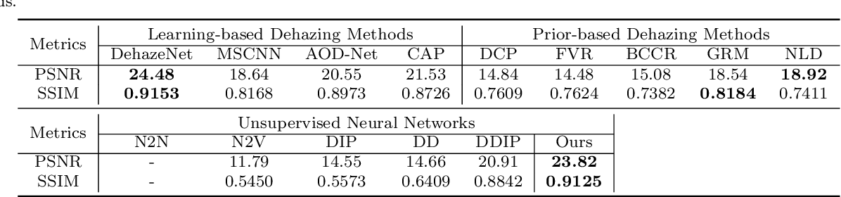 Figure 4 for You Only Look Yourself: Unsupervised and Untrained Single Image Dehazing Neural Network