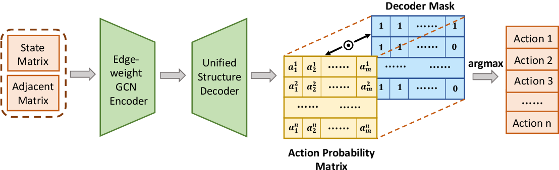 Figure 3 for Multi-intersection Traffic Optimisation: A Benchmark Dataset and a Strong Baseline