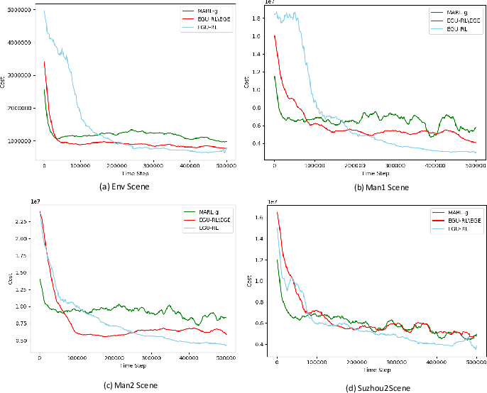 Figure 4 for Multi-intersection Traffic Optimisation: A Benchmark Dataset and a Strong Baseline