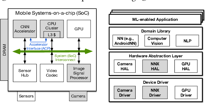 Figure 1 for Mobile Machine Learning Hardware at ARM: A Systems-on-Chip (SoC) Perspective