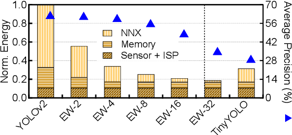 Figure 2 for Mobile Machine Learning Hardware at ARM: A Systems-on-Chip (SoC) Perspective