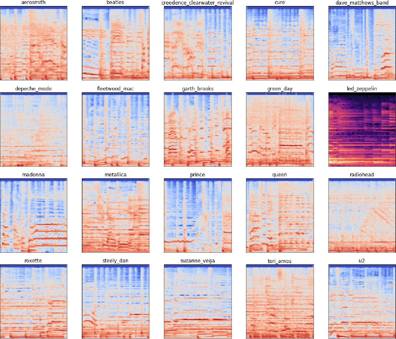 Figure 1 for Music Artist Classification with Convolutional Recurrent Neural Networks