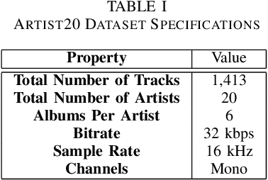 Figure 4 for Music Artist Classification with Convolutional Recurrent Neural Networks