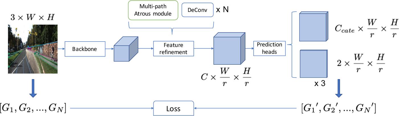 Figure 3 for Line as object: datasets and framework for semantic line segment detection