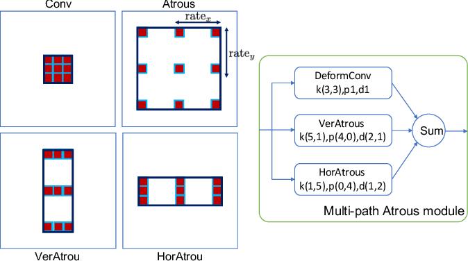 Figure 4 for Line as object: datasets and framework for semantic line segment detection