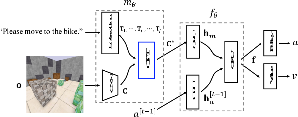 Figure 3 for Guided Feature Transformation (GFT): A Neural Language Grounding Module for Embodied Agents