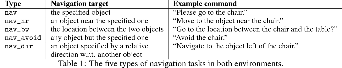 Figure 2 for Guided Feature Transformation (GFT): A Neural Language Grounding Module for Embodied Agents