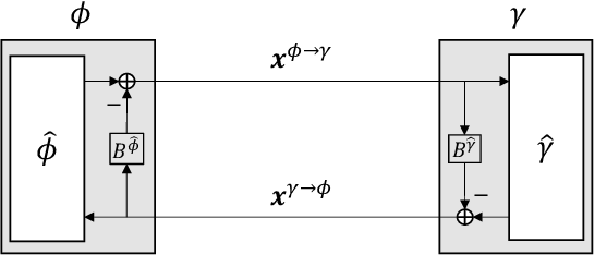 Figure 4 for Capacity Optimality of OAMP: Beyond IID Sensing Matrices and Gaussian Signaling