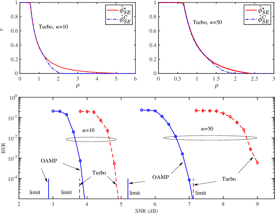 Figure 2 for Capacity Optimality of OAMP: Beyond IID Sensing Matrices and Gaussian Signaling