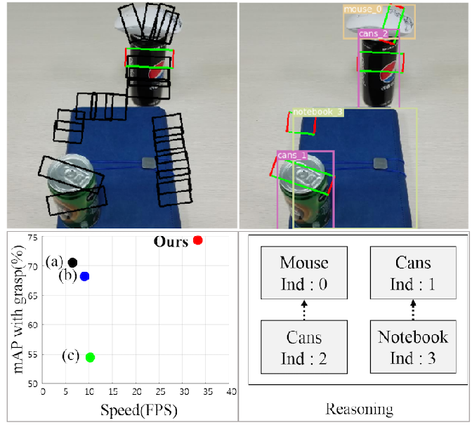 Figure 1 for A Single Multi-Task Deep Neural Network with Post-Processing for Object Detection with Reasoning and Robotic Grasp Detection