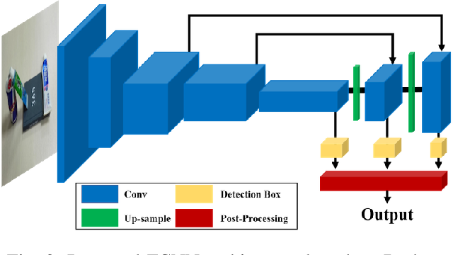 Figure 2 for A Single Multi-Task Deep Neural Network with Post-Processing for Object Detection with Reasoning and Robotic Grasp Detection