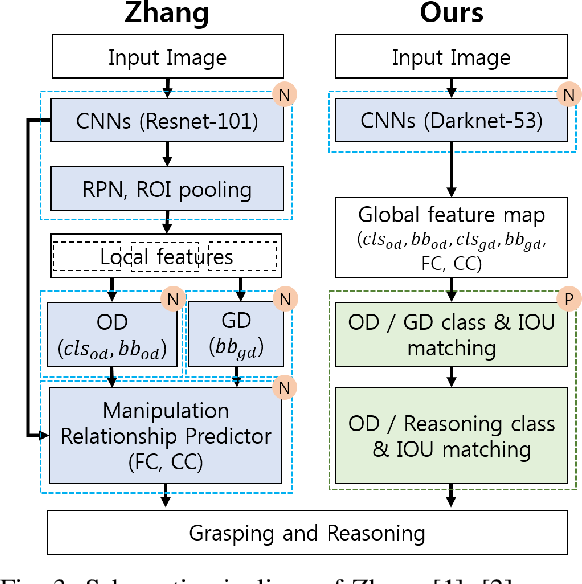 Figure 3 for A Single Multi-Task Deep Neural Network with Post-Processing for Object Detection with Reasoning and Robotic Grasp Detection