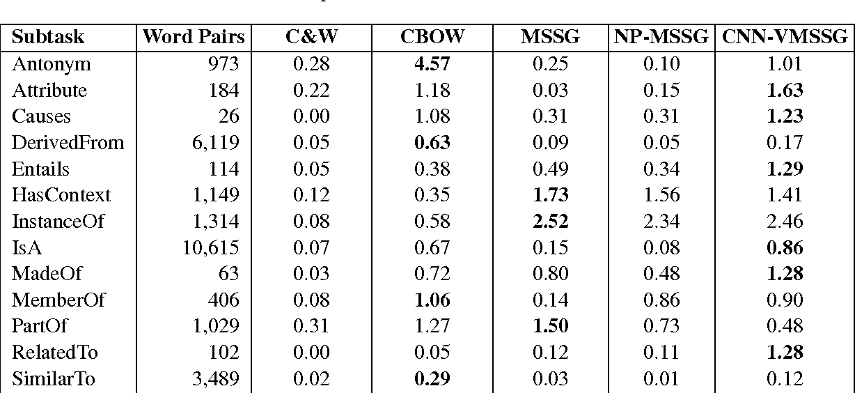 Table 2 from Improving Distributed Representation of Word Sense via