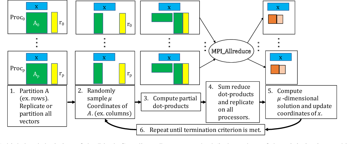 Figure 1 for Avoiding Synchronization in First-Order Methods for Sparse Convex Optimization