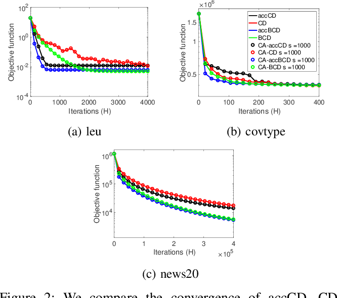 Figure 2 for Avoiding Synchronization in First-Order Methods for Sparse Convex Optimization