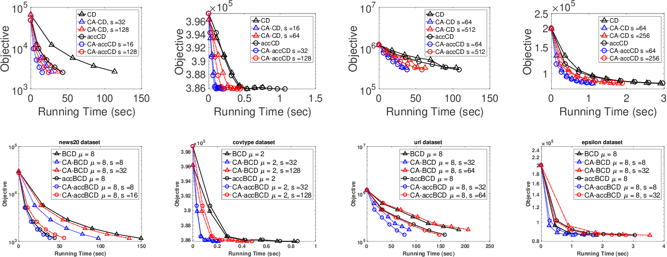 Figure 3 for Avoiding Synchronization in First-Order Methods for Sparse Convex Optimization
