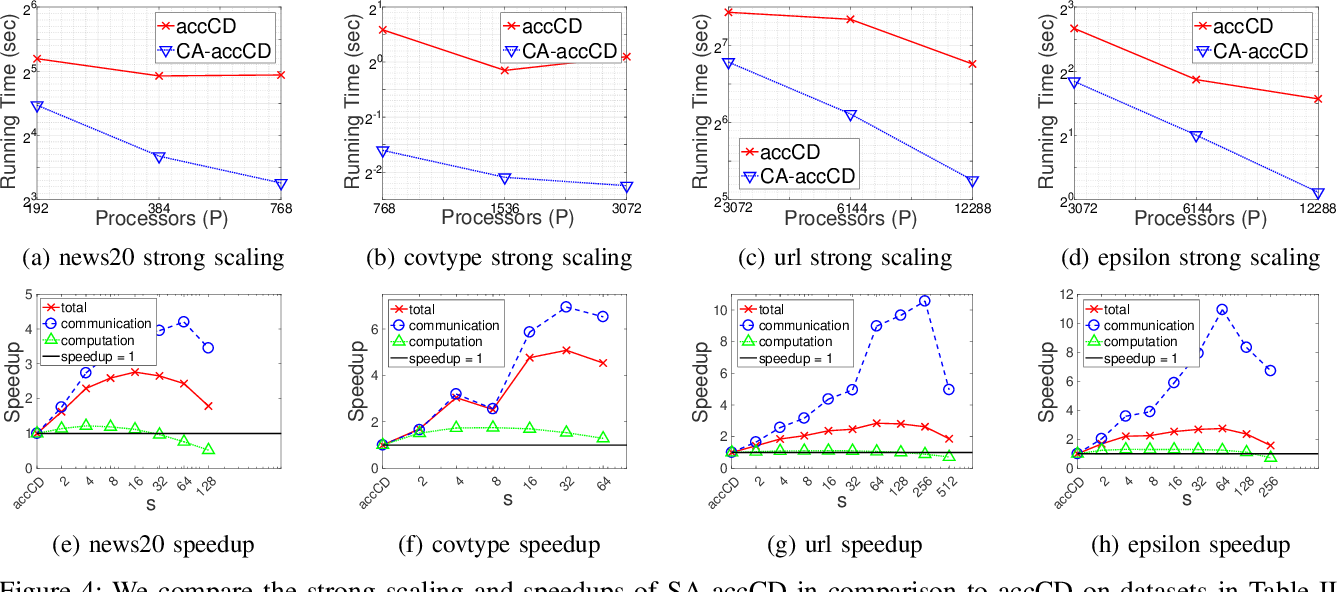 Figure 4 for Avoiding Synchronization in First-Order Methods for Sparse Convex Optimization