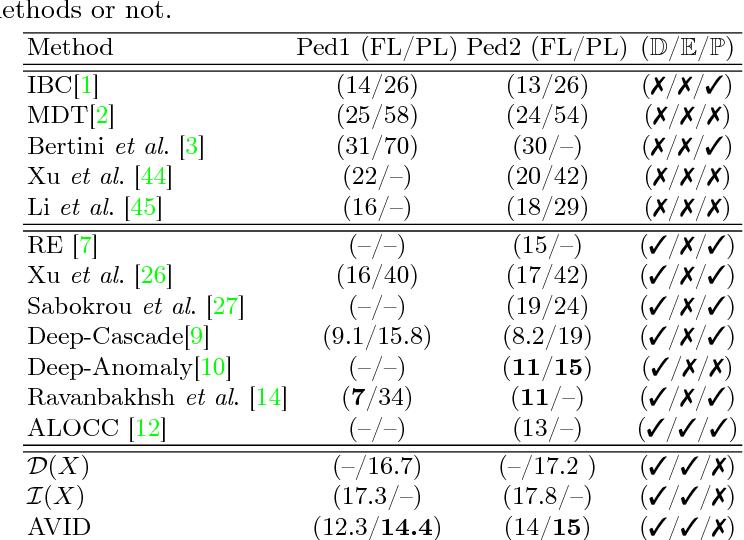 Figure 2 for AVID: Adversarial Visual Irregularity Detection