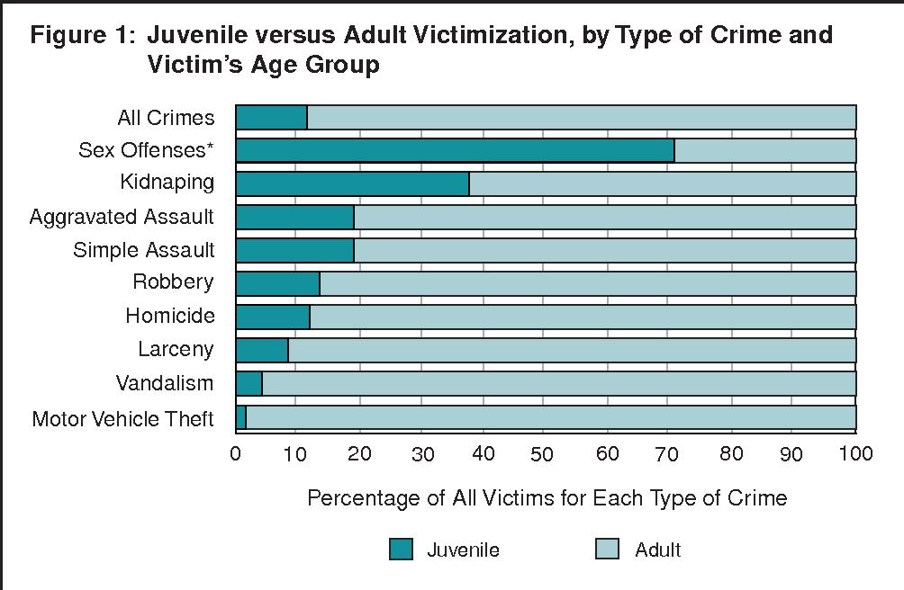 Crime sex type