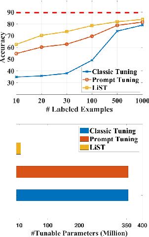 Figure 1 for LiST: Lite Self-training Makes Efficient Few-shot Learners