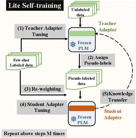Figure 3 for LiST: Lite Self-training Makes Efficient Few-shot Learners