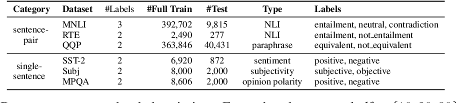 Figure 2 for LiST: Lite Self-training Makes Efficient Few-shot Learners