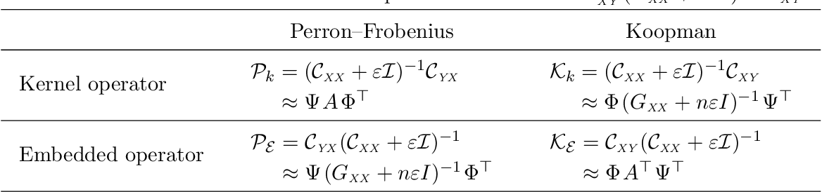 Figure 3 for Eigendecompositions of Transfer Operators in Reproducing Kernel Hilbert Spaces