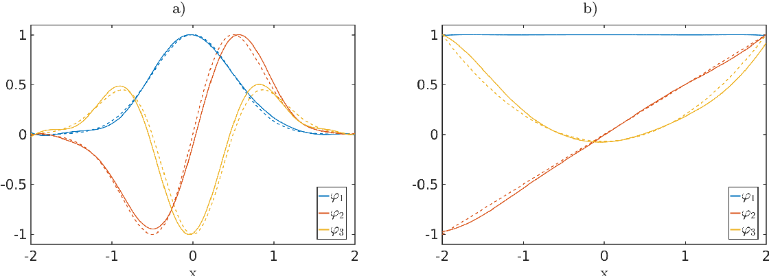 Figure 2 for Eigendecompositions of Transfer Operators in Reproducing Kernel Hilbert Spaces