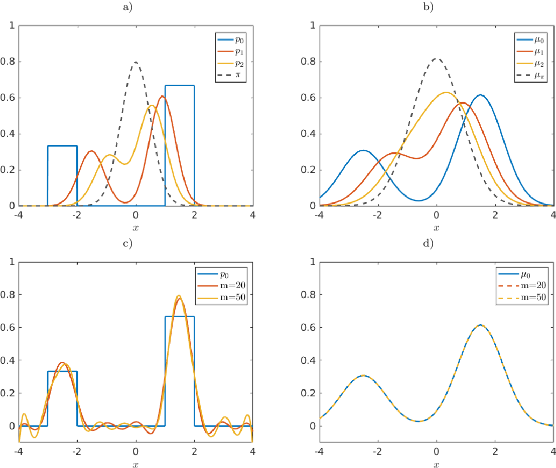 Figure 4 for Eigendecompositions of Transfer Operators in Reproducing Kernel Hilbert Spaces